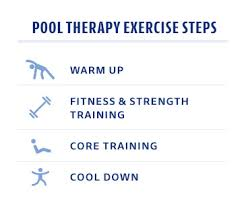 Warm Up Cool Down Exercise Chart Exercise Session Flow Chart