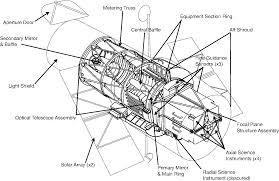 Diagram parts of a telescope diagram