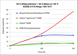 Duponts New Perfluoroelastomer Sealing Parts Stand Up To