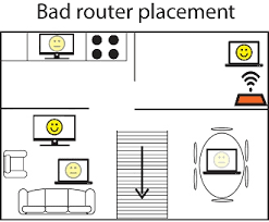 where should i place my wireless modem for the best connection good modem placement bad router placement