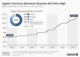 Chart Apples Services Revenue Reaches All Time High Statista