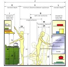 Anthropometric Data For Interior Design