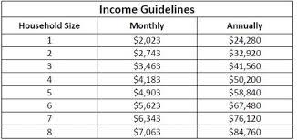Dental Income Chart Southwest Utah Public Health Department