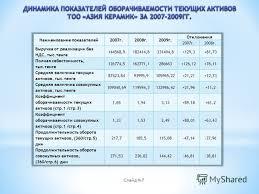 Презентация на тему Актуальность темы данной дипломной работы  7 Слайд 7