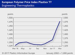 Plastic Resin Price Chart 2019 Bright Pvc Resin Price Chart 2019