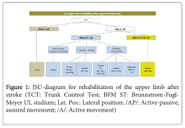 Jsu Diagram A Guideline For Treatment Of The Upper Limb In