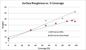 Ra Surface Roughness Chart Graphic Surface Roughness Vs Ra Comco Inc