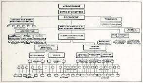 Document Organization Chart File Organization Chart Of A Large Company Manufacturing