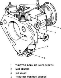 gmc truck jimmy wd l fi ohv cyl repair guides click image to see an enlarged view