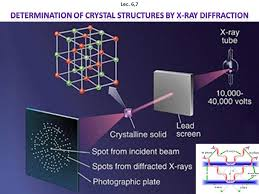 Determination Of Crystal Structures By X Ray Diffraction
