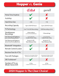 Dish Tv Packages Comparison Chart Check Out The Chart Comparing The Dish Network Hopper To