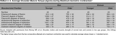 strength testing musculoskeletal key