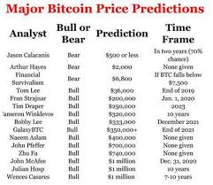 The Wildest Bitcoin Predictions From 500 To 1 Million