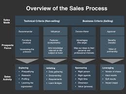 Process Template Demand Management Planning Template Four Quadrant