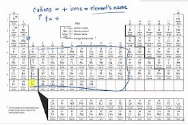 Naming Cations Using a Periodic Table - YouTube