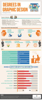 Graphic Design Occupational Outlook Degrees In Graphic Design 2014 Emerging Trends Visual Ly