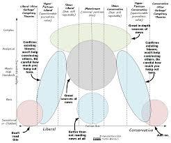News Network Bias Chart Identifying Major News Sources Decoding Fake News