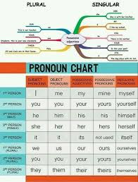 Pronoun Chart Pronoun Learn English Grammar English