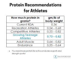 Protein Chart According To Body Weight Nutrition For The Female Athlete Rennwellness