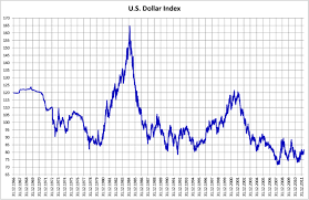 The 7 Year Dollar Cycle Dobododo