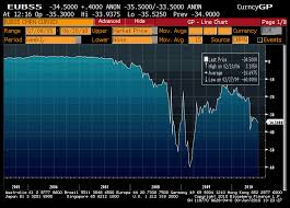 Euro 5 Year Swap Rate Bloomberg Executive Mba Online Free