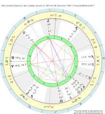 Birth Chart Alain Lancelot Capricorn Zodiac Sign Astrology