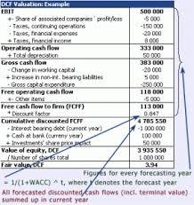 Dcf Valuation Example Dcf Method Of Valuation Yukos Arbitration