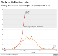 Flu Cases Surge In Hospital Admissions Bbc News