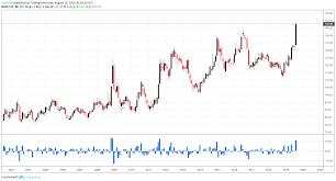 Tlt Etf Chart S P 500 Forecast Stocks Threaten Breakdown As Tlt Etf Soars
