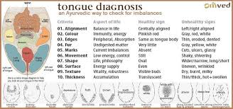 Ayurveda Tongue Chart Welcome To Sourceparole Blog Tongue Diagnosis What Your