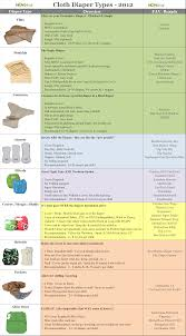Cloth Diapering Charts Cloth Diapers Baby Diapers Diaper