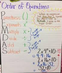 Order Of Operations Anchor Chart 5th Grade Math Lessons Tes Teach