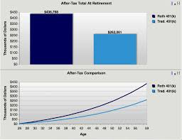 Roth 401k Might Make You Richer Millennial Money