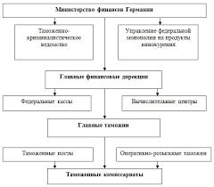 Управление в таможенной системе Структура таможенных органов Германии