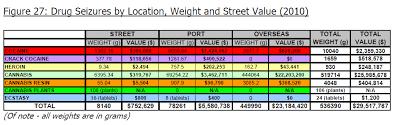 Street Drug Prices Chart 2010 Drug Seizures Of 29 5 Million Bernews