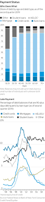 9 Myths About Credit Scores Wsj