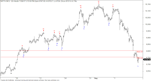 Nifty Live Chart With Buy Sell Signals In Mt4 Technical Analysis Of Nifty Charts Metatrader 4 Codebase