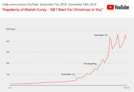 Mariah Careys Multi Million Hit Christmas Tops Youtube