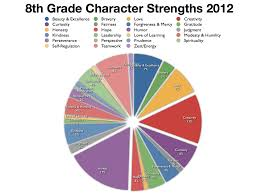 the th grade s infinite blog tag character strengths 8th grade character strengths 001
