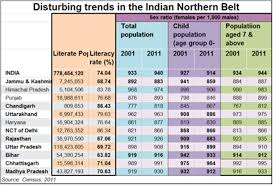Population Chart Of Indian States Why We Should Be Worried About North Indias Demographic
