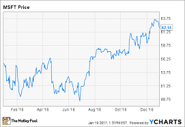 microsoft stock why microsoft stock gained 12 in 2016 the motley fool