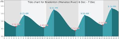 Bradenton Manatee River Tide Times Tides Forecast