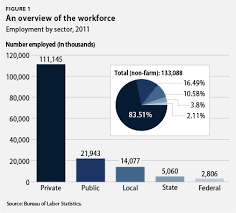 The State Of Diversity In Todays Workforce Center For