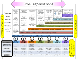 Dispensation Of Grace Chart Dispensational Chart Google Search Inductive Bible Study