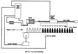 Automatic Control Automatic Control Of Bottle Filling Using Programmable Logic