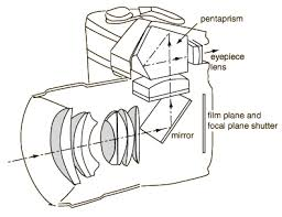 working of a camera   electronic circuits and diagram electronics    slr camera