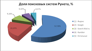 Отчет по преддипломной практике На примере агентства интернет рекламы Более наглядно представлено на рис 2