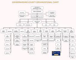 Ford Corporate Structure Chart San Bernardino County Organizational Chart Purchasing