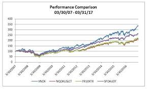 Nasdaq Index Chart Live Nasdaq 100 10 Year Returns Outperform Competition Nasdaq