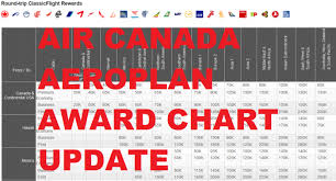 Aeroplan Rewards Redemption Chart Air Canada Aeroplan Award Chart Update March 17 2015